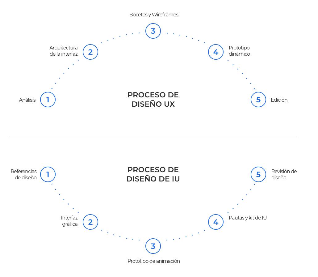 SERVICIOS DE DISEÑO DE UI Y UX